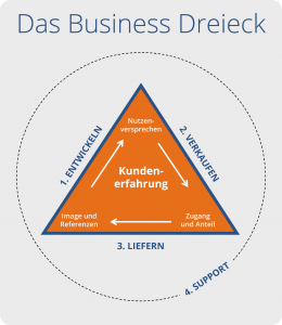 BusinessDreieck
