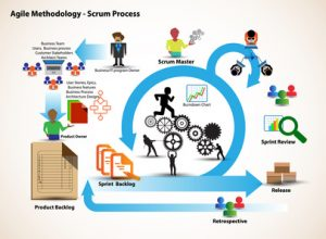 Concept of Scrum and Agile Methodology