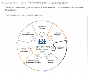 Activate-High-Performance-Collaboration
